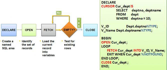 how to write pl sql cursor