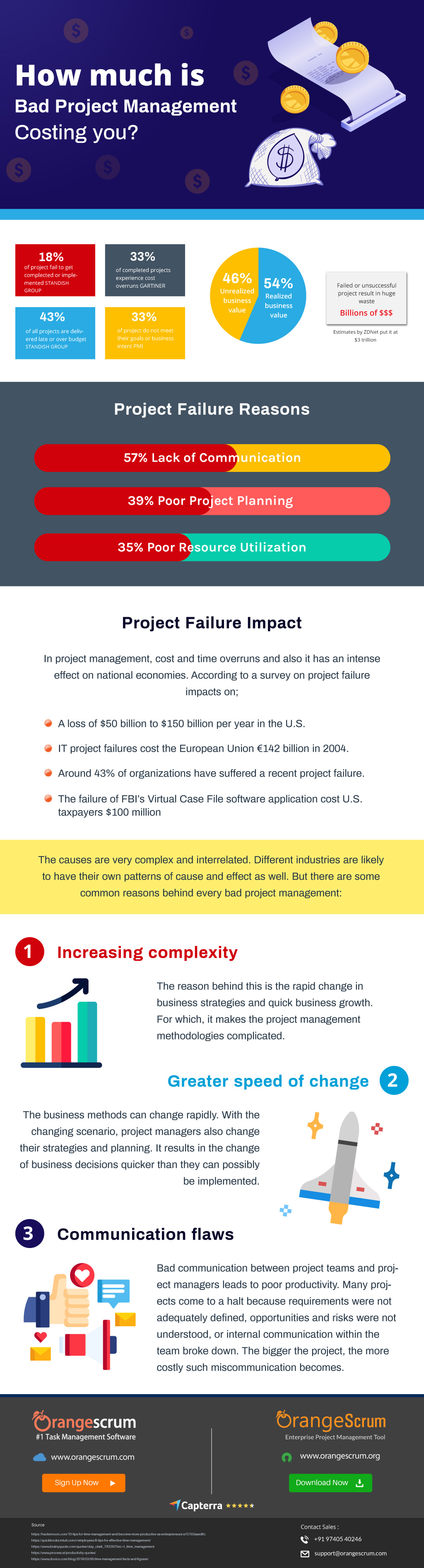 How Much Is Bad Project Management Costing You