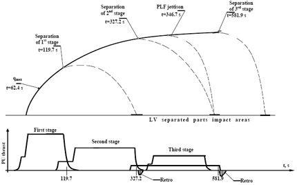 Ciclograma 05
