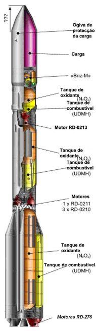 Proton-M pt redux