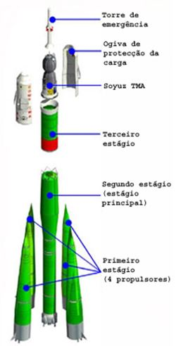 Soyuz-FG 02