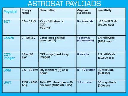 PSLV-C30_Astrosat 6