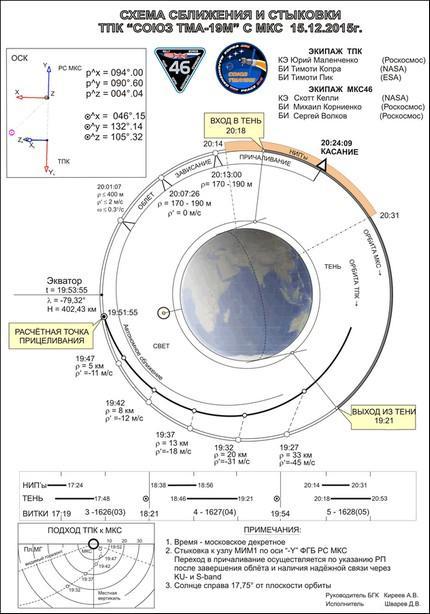 Soyuz TMA-19M 54