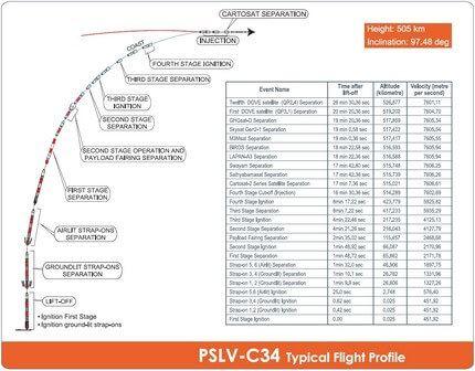PSLVC34 2