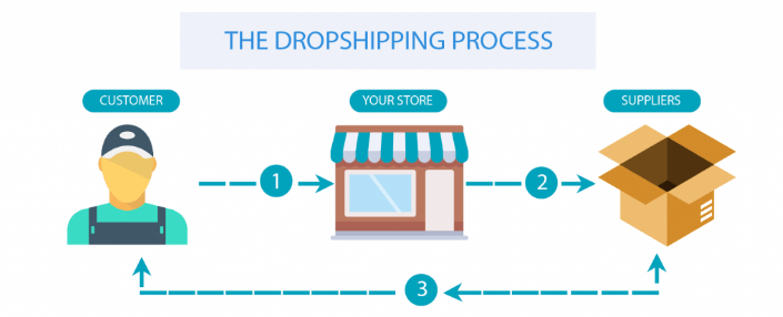 DROPSHIPPING: WHAT IS DROPSHIPPING AND HOW IT WORKS