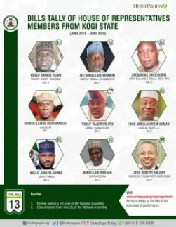 bills sponsorship report card of Kogi members in the House