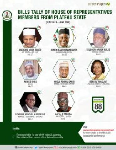 Performance assessment of House of Reps members from Plateau state