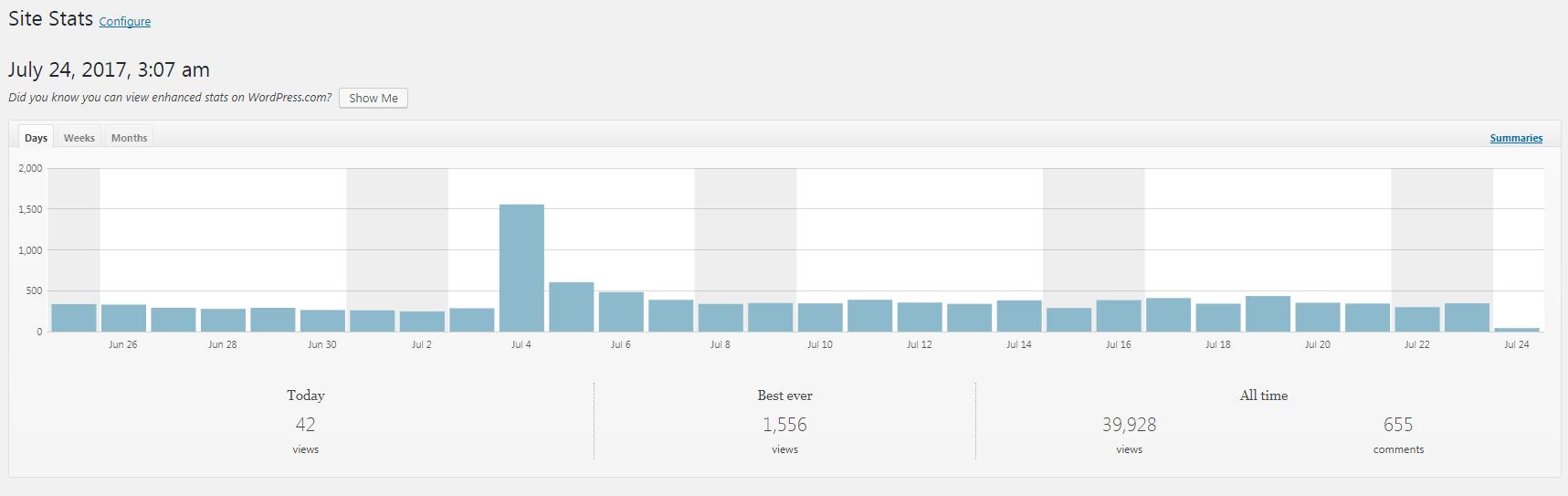 blog traffic in july 2017