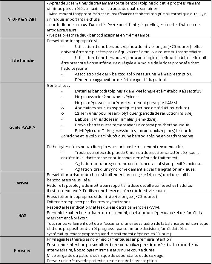 benzodiazepine synthèse recommandation