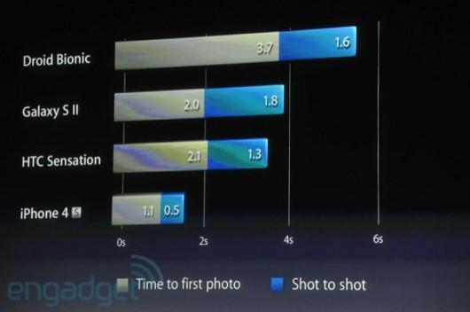 fotocamera iPhone 4S velocità scatto