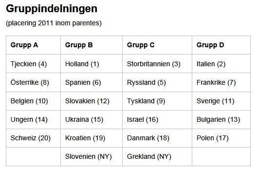 Bra lottning för Sverige i Softboll-EM.