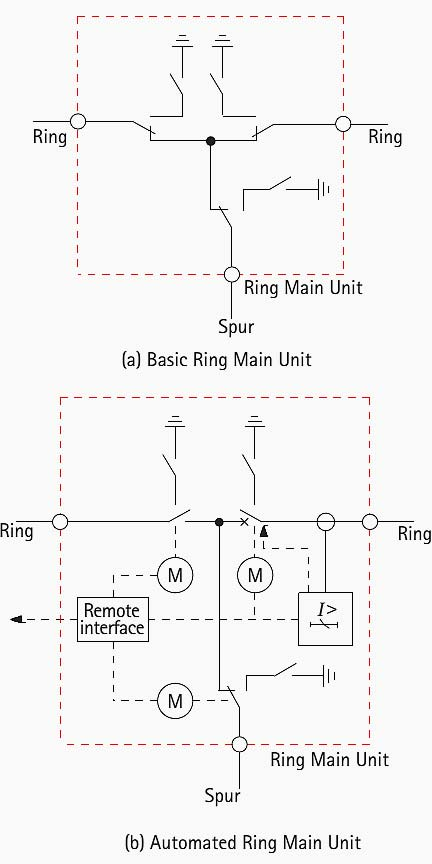 ring main unitrmu manufacturers and suppliers in china