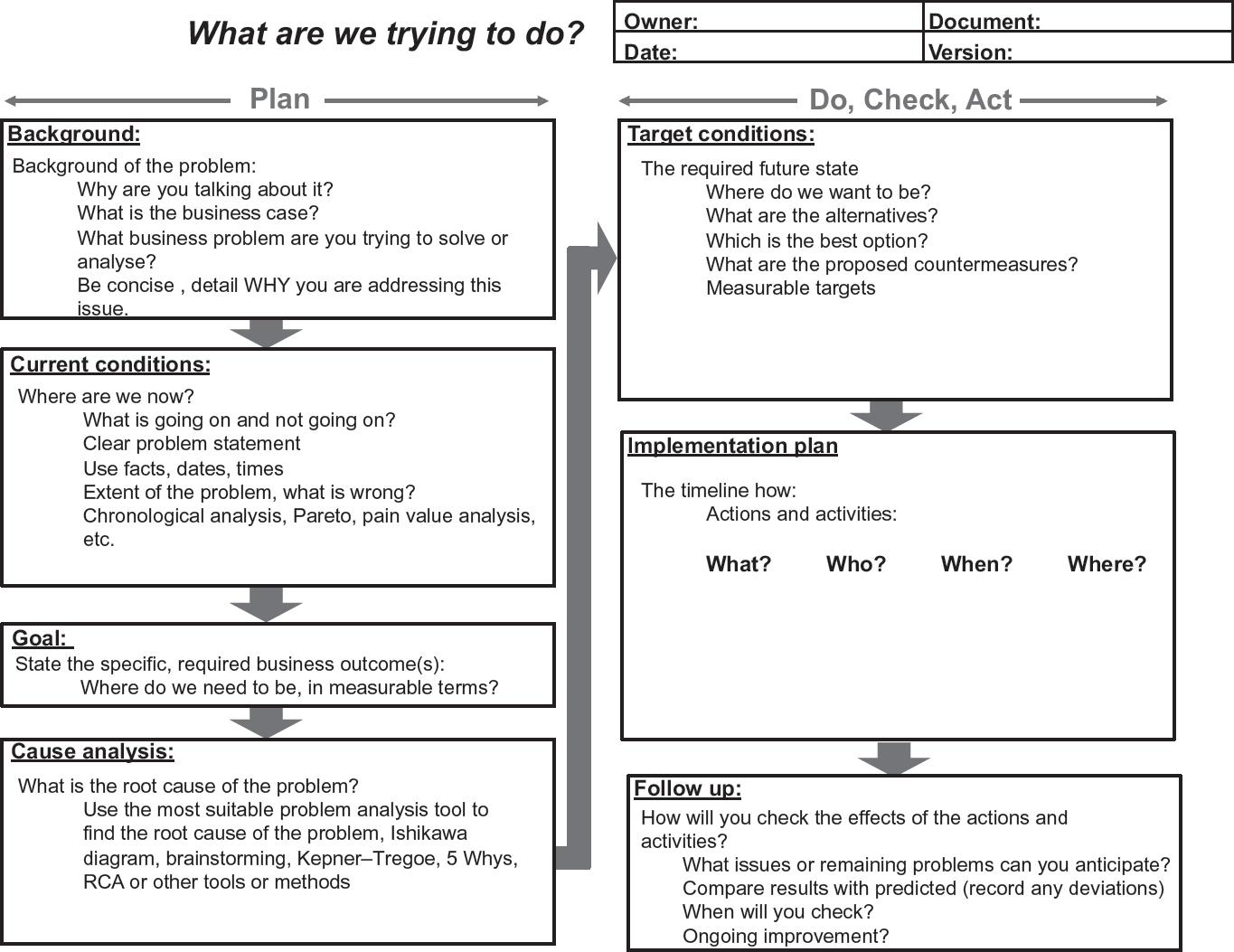 A1 A3 Problem Solving Report Template