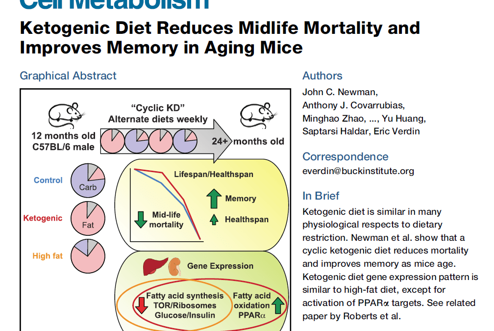 High Fat Diet Improves Healthspan and Memory