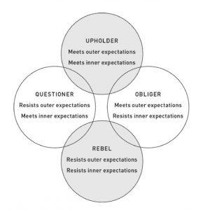 gretchen rubin four tendencies
