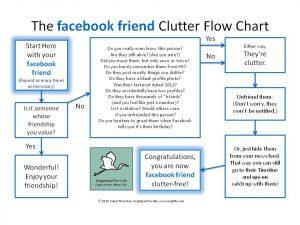 FACEBOOK FRIEND Clutter Flow Chart