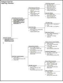 4 Generation Pedigree Chart