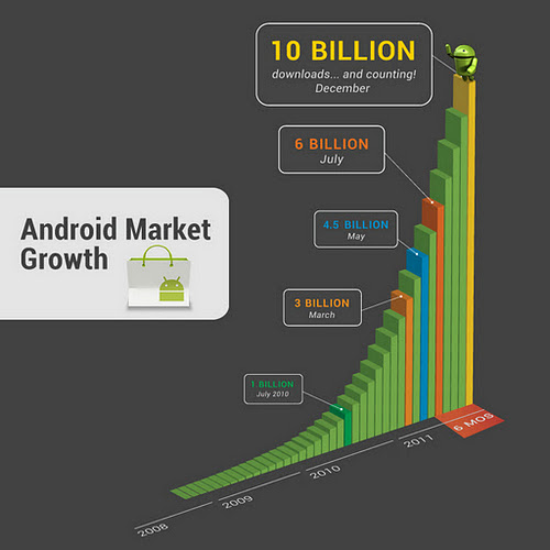 Over 10 billion apps have been downloaded from the Android Market