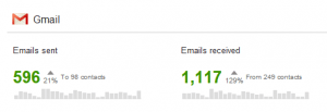 Data showing how many Gmail emails I received and sent
