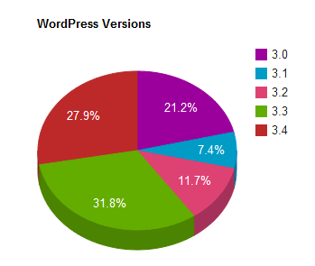 Chart showing the proportion of WordPress Sites using software versions