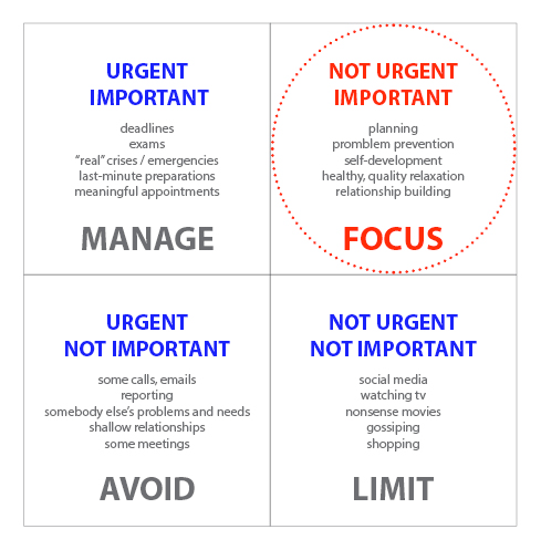 achieve your goals by focusing on what's most important not urgent