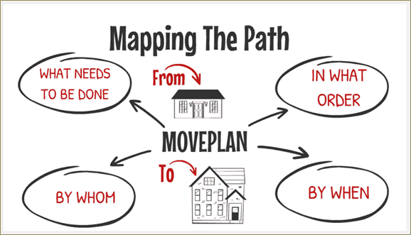 move plan takes the stress out of moving
