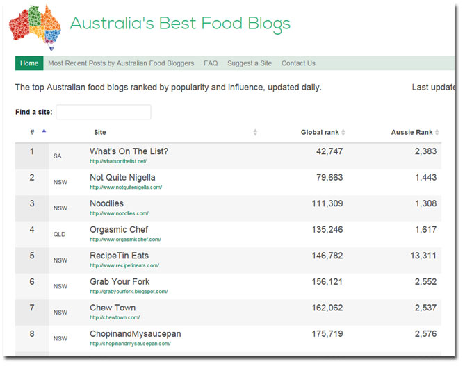 Australia's Best Food Blogs