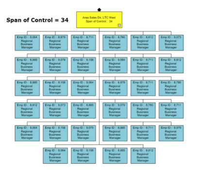Call Center Org Chart - wide span of control