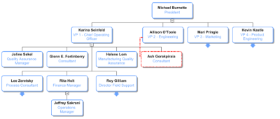 Organization chart showing an employee with a formal manager and a dotted line manager