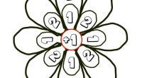 Matematicas primaria. Nueva actividad para trabajar de forma entretenida las operaciones básicas, suma, resta multiplicación y división. En otro día encontre un fantástico material en el blog de nuestra amiga […]