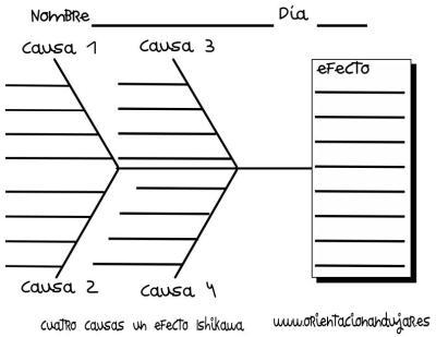 organizador grafico cuatro causas un efecto Ishikawa con lieneas IMAGEN