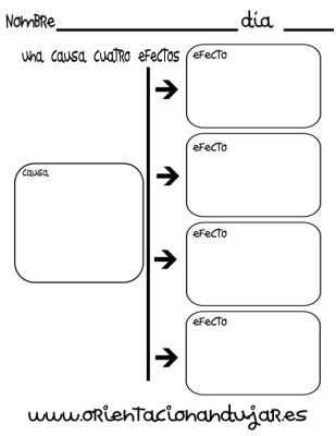 organizador grafico una causa cuatro efectos imagen