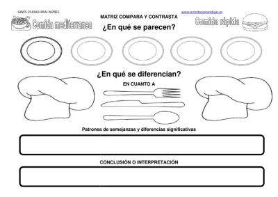 Rutina de Pensamiento compara contrasta comida mediterranea comida rapida imagen