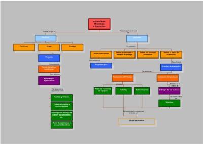 Mapa conceptual de aprendizaje Orientado a Proyectos (AOP) imagen