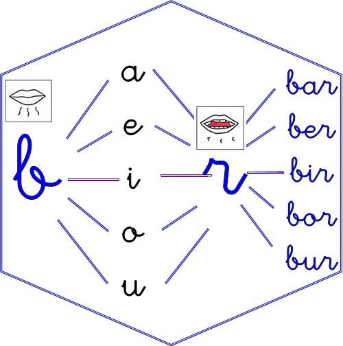 rotacismo trabadas y sinfones br 1