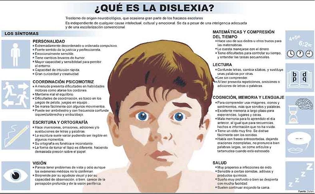 Resultado de imagen para ¿Qué es la dislexia?