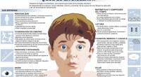 El término dislexia se emplea para designar un síndrome o conjunto de causas determinado, que se manifiesta como una dificultad para la distinción y memorización de letras o grupos de […]
