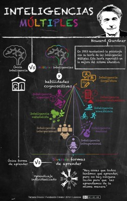 infografia-inteligencias-multiples