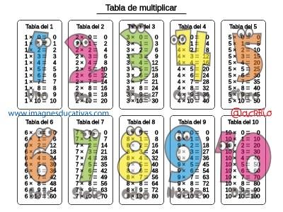 Tablas de multiplicar (3)