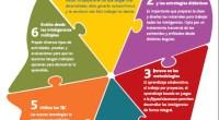 Hoy os presentamos una nueva y genial infografía de nuestros amigos de aulaplaneta, con este título tan recomendable:Cómo trabajar las inteligencias múltiples en el aula. SUSCRIBETE A NUESTRO BLOG PARA […]