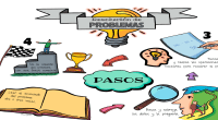 Compartimos este trabajo deJosé Ramón Gregorio Guirles en el que nos ayuda a afrontar la resolución de problemas en la etapa de primaria Resolver problemas es el objetivo central de […]