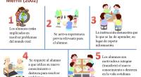 Hoy compartimos con todos vosotros estos interesantes principios pedagógicos que van a facilitar el aprendizaje de nuestros alumnos y alumnas en clase. De acuerdo a lo expuesto por Salinas (2007), […]