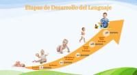 Os dejamos este fantástico artículo e infografía donde se nos muestran las diferentes etapas en el desarrollo del lenguaje de niños y niñas.  Antes de que se desarrolla el […]