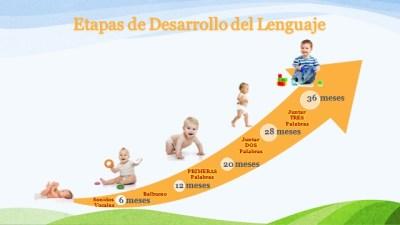 Etapas de desarrollo del lenguaje en niños y niñas