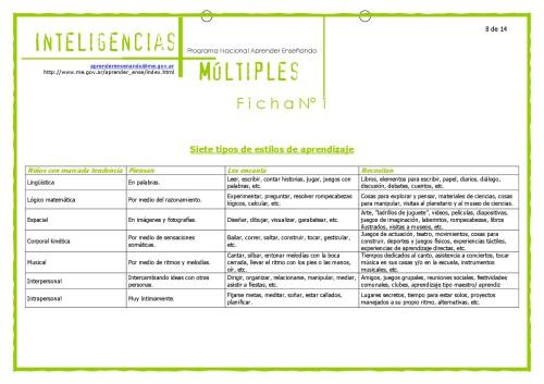 Material_Inteligencias_Multiples-008