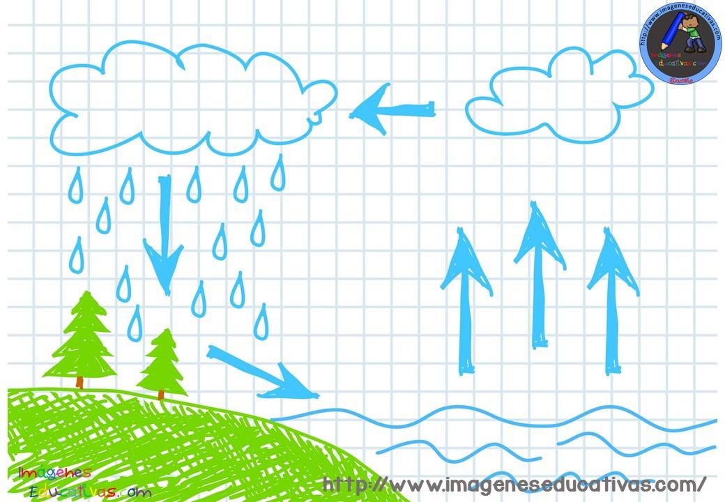 Dibujos Para Colorear Del Ciclo Del Agua Para Ninos: Ciclo Del Agua Para Colorear Muy Interesante Para Primaria