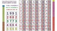 Compartimos esta fantástica tabla realizado porJosé Martínez un excelente maestro que trabaja en el colegioCEIP Joaquín Carrión de San Javier (Murcia) y que es ideal para trabajar en nuestras clases […]