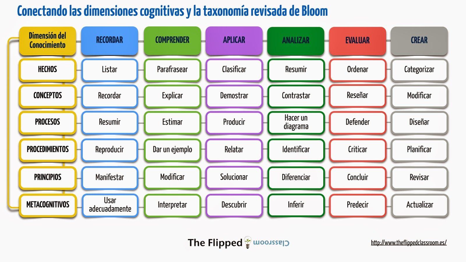 taxonomia-de-bloom-y-su-integracion-con-las-dimensiones-cognitivas
