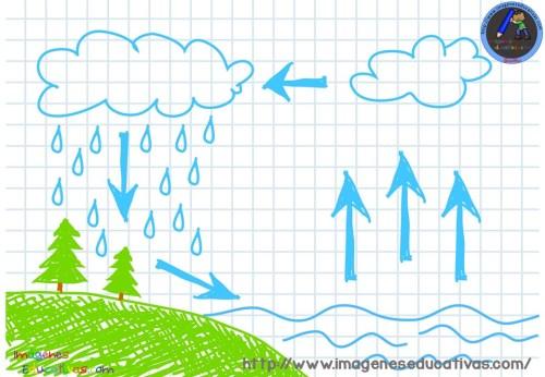 ciclos-del-agua-para-colorear-3
