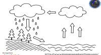 El ciclo del agua es el proceso de circulación del agua entre los distintos compartimentos de la hidrosfera. Se trata de un ciclo en el que hay una intervención de […]